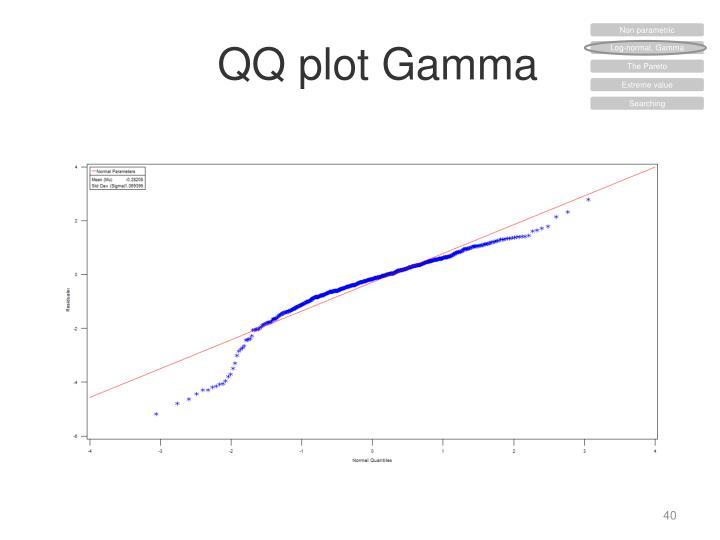 QQ plot Gamma