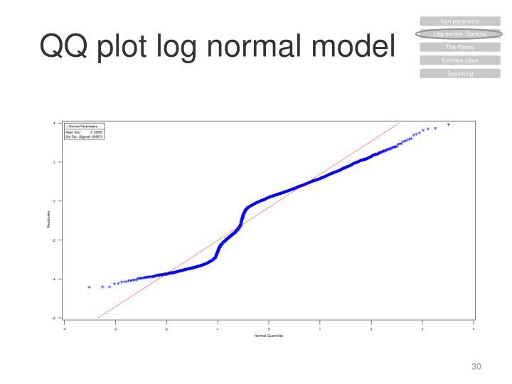 QQ plot log normal