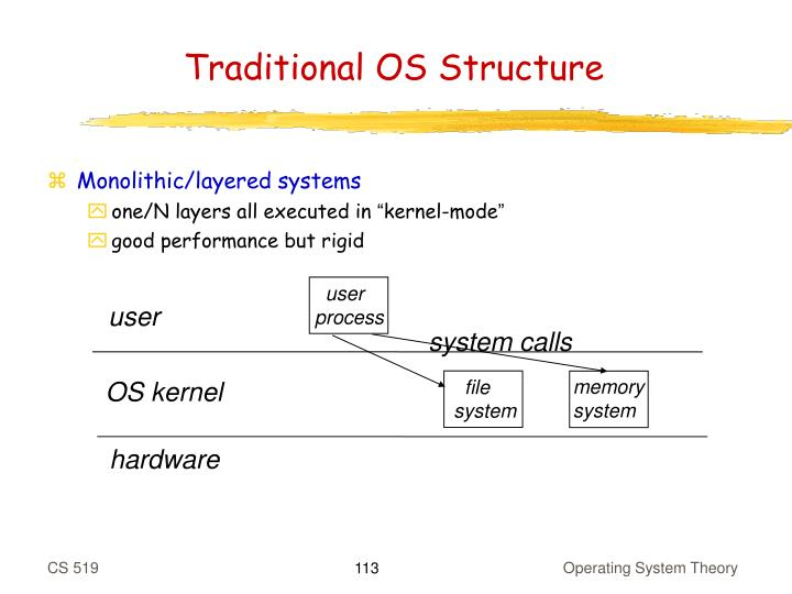 Operating System Theory