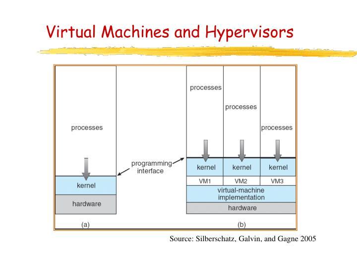 Virtual Machines and Hypervisors