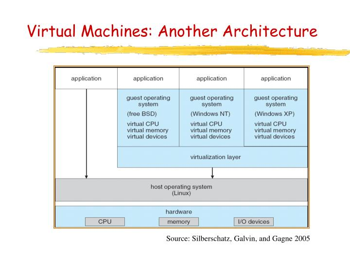 Virtual Machines: Another Architecture