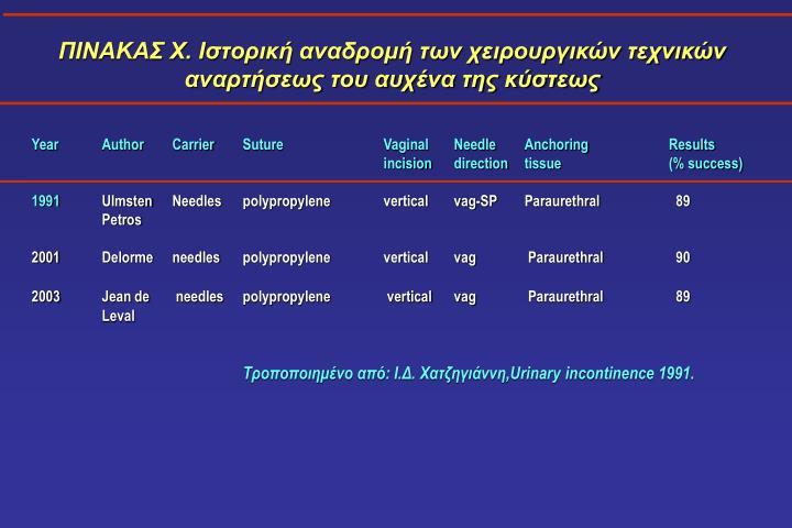 ΠΙΝΑΚΑΣ Χ. Iστορική αναδρομή των χειρουργικών τεχνικών αναρτήσεως του αυχένα της κύστεως