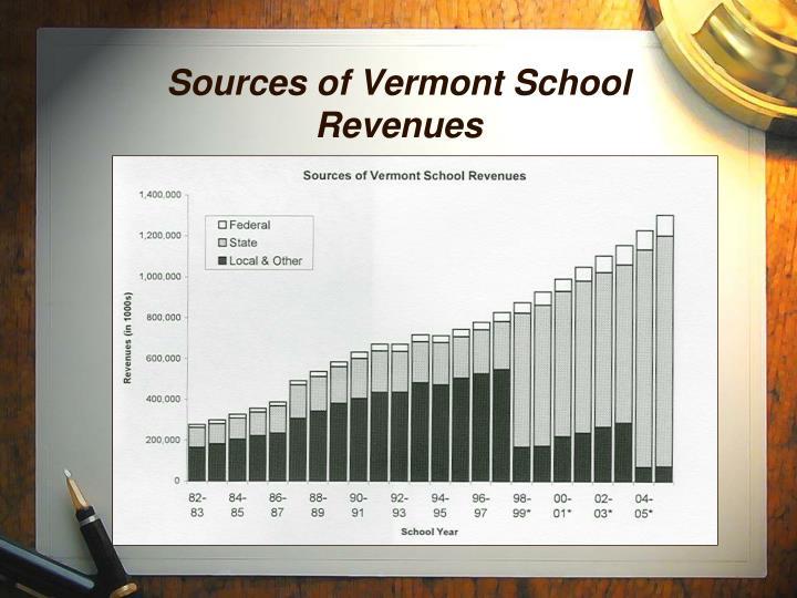 Sources of Vermont School Revenues