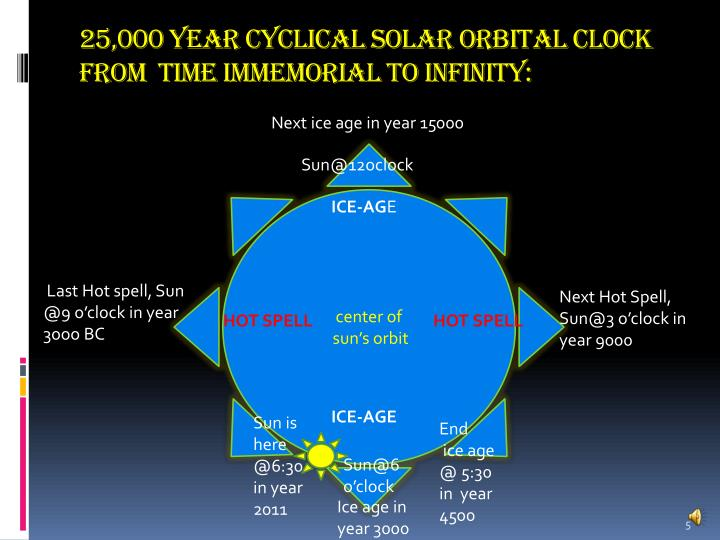 25,000 year Cyclical Solar Orbital Clock  from  Time