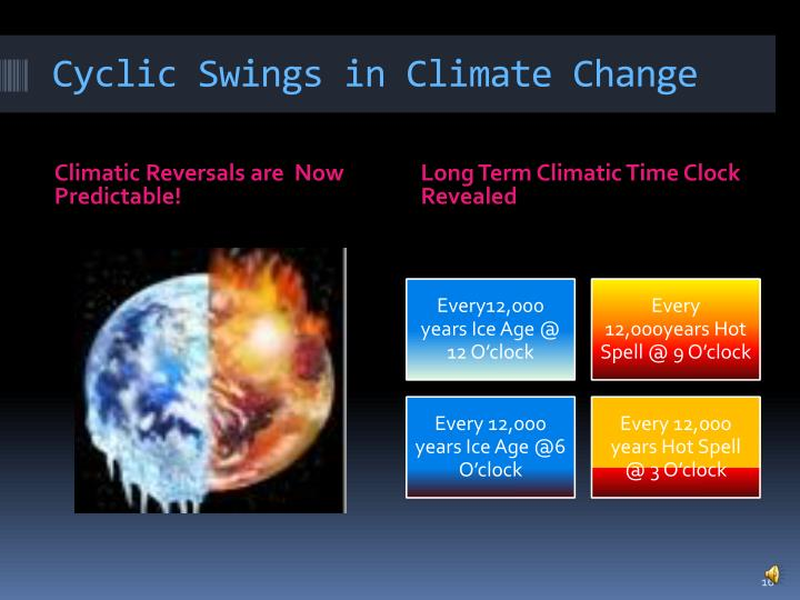 Cyclic Swings in Climate Change