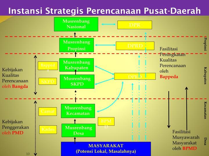 Instansi Strategis Perencanaan Pusat-Daerah