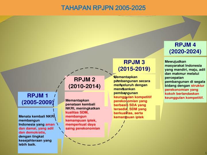 TAHAPAN RPJPN 2005-2025