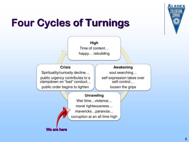 Four Cycles of Turnings