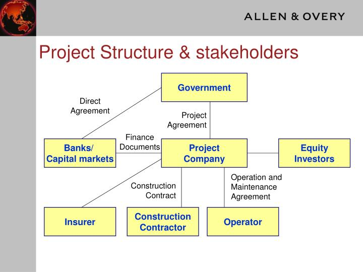 Project Structure & stakeholders