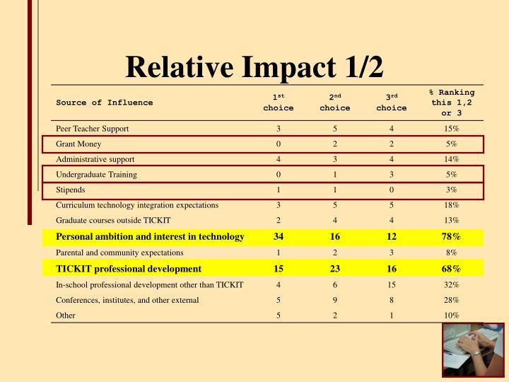 Relative Impact 1/2