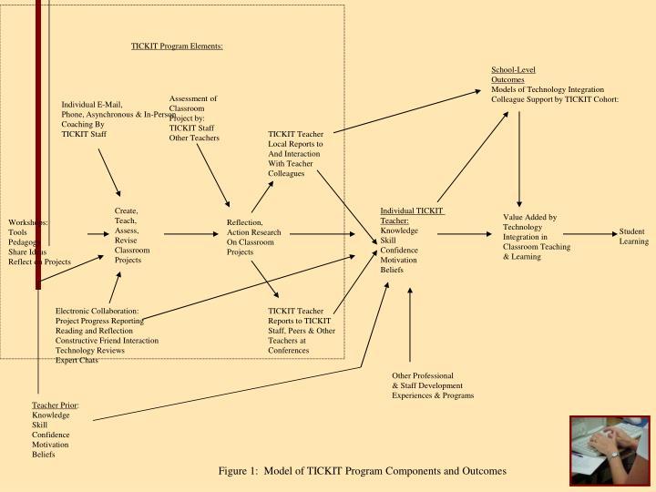 TICKIT Program Elements: