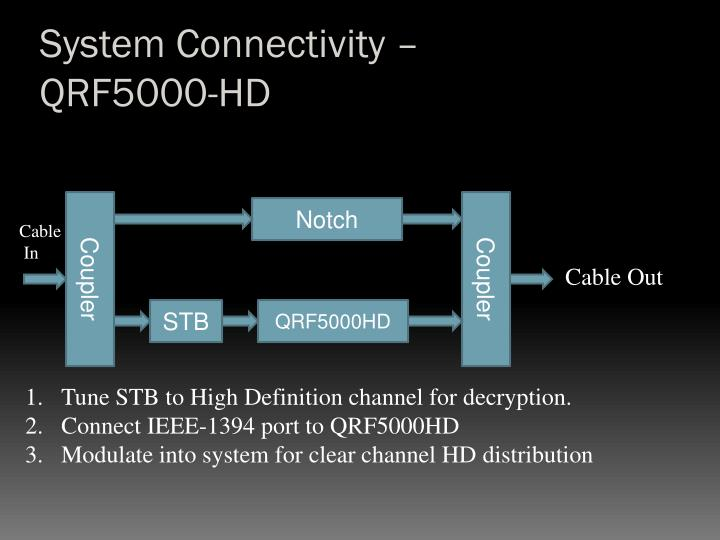 System Connectivity –