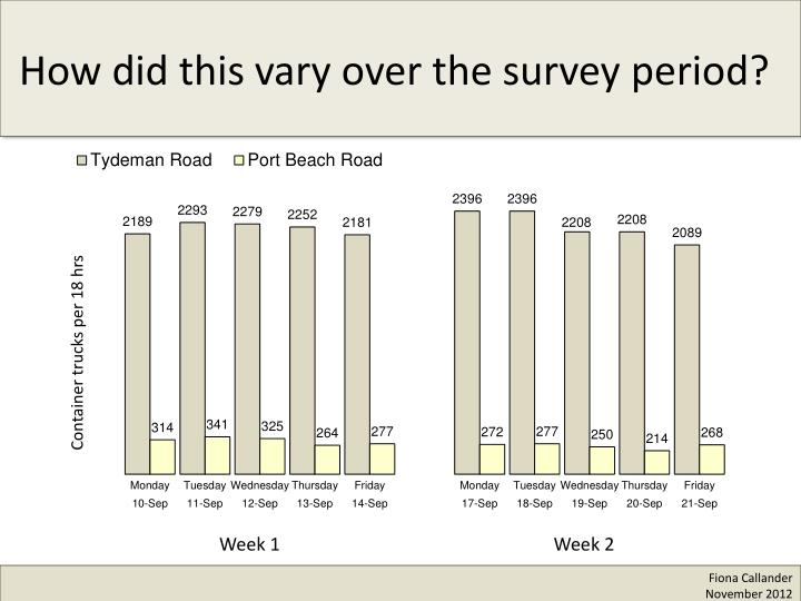 How did this vary over the survey period?