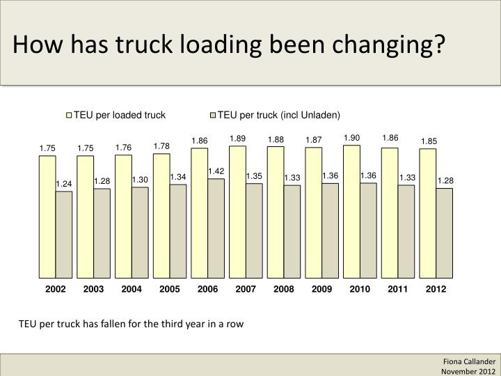 How has truck loading been changing?