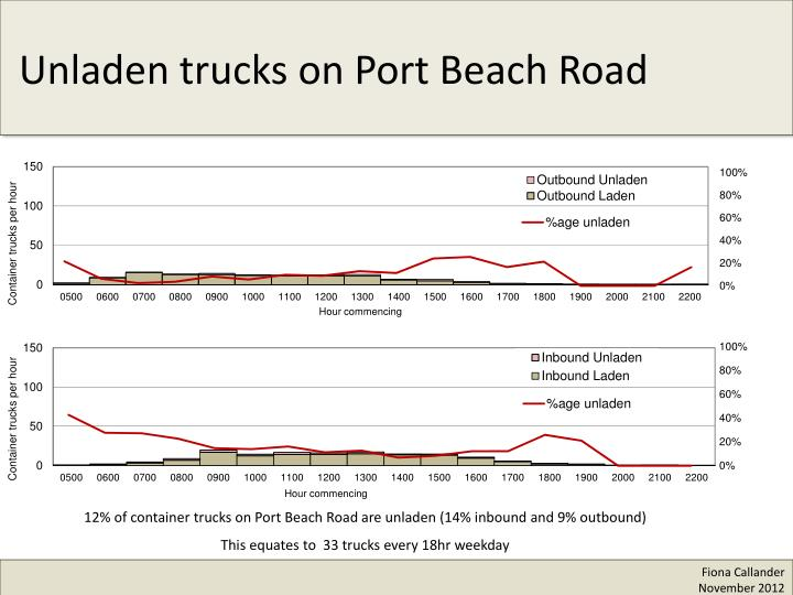 Unladen trucks on Port Beach Road