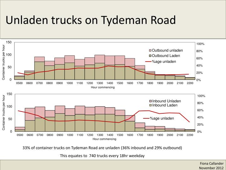 Unladen trucks on Tydeman Road