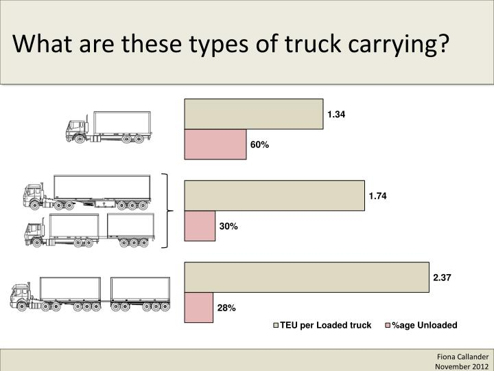What are these types of truck carrying?