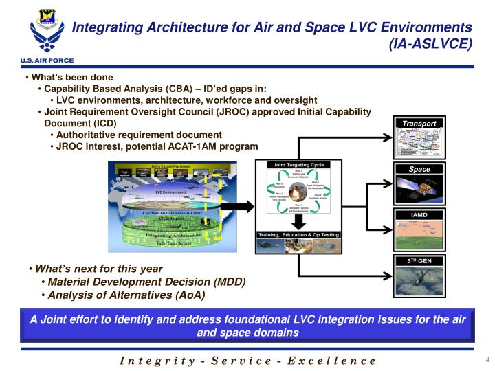 Integrating Architecture for Air and Space LVC