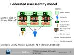 federated user identity model