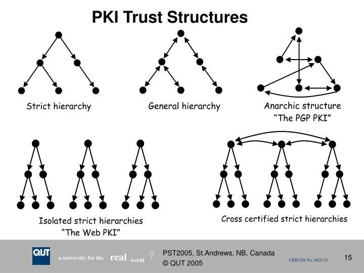 PKI Trust Structures