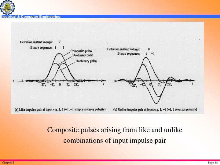 Composite pulses arising from like and unlike