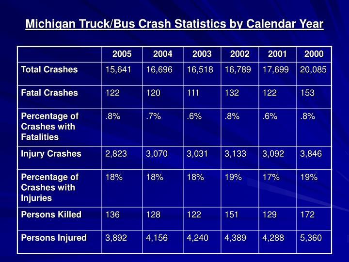 Michigan Truck/Bus Crash Statistics by Calendar Year
