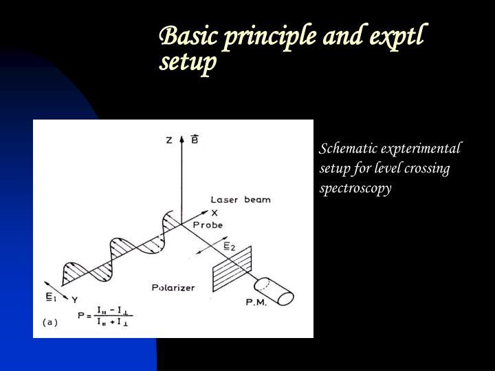 Basic principle and exptl setup