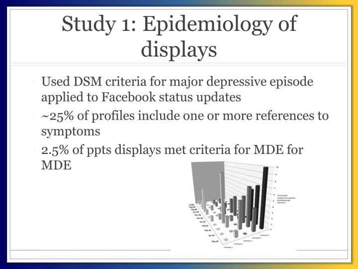 Study 1: Epidemiology of displays