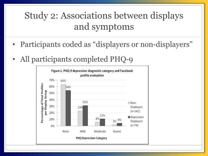Study 2: Associations between displays and symptoms