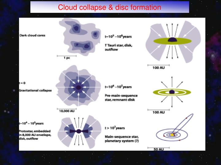 Cloud collapse & disc formation