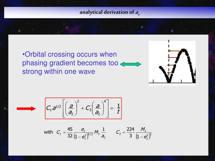 Orbital crossing occurs when phasing gradient becomes too strong within one wave