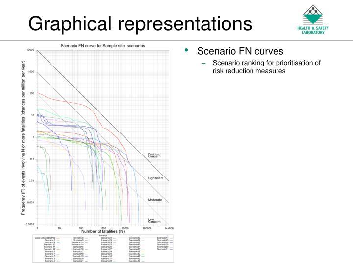 Scenario FN curves