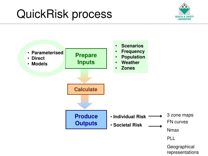 QuickRisk process