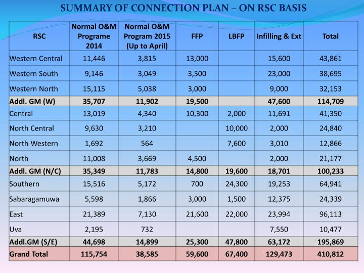 SUMMARY OF CONNECTION PLAN – ON RSC BASIS
