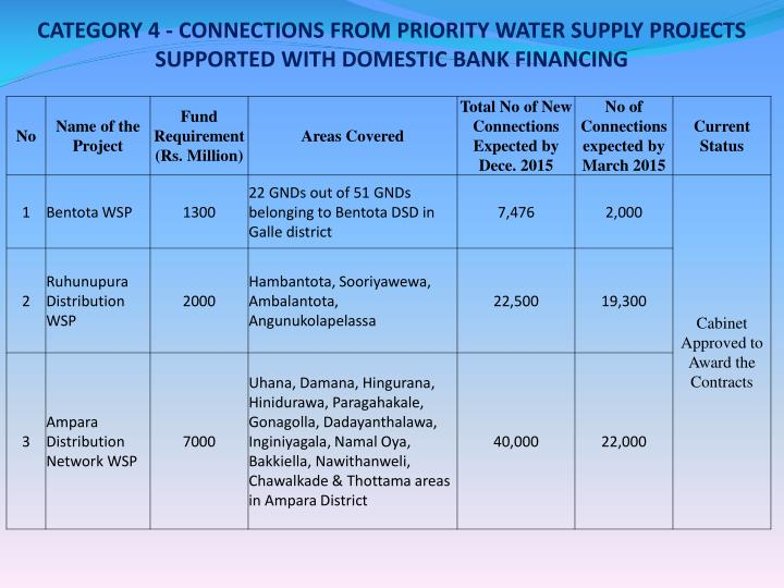 CATEGORY 4 - CONNECTIONS FROM PRIORITY WATER SUPPLY PROJECTS SUPPORTED WITH DOMESTIC BANK FINANCING