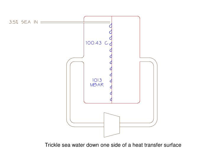 Trickle sea water down one side of a heat transfer surface