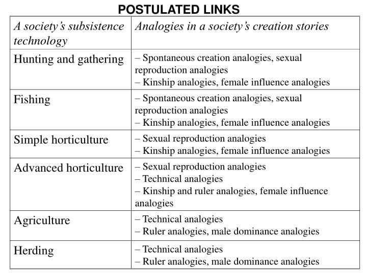 POSTULATED LINKS