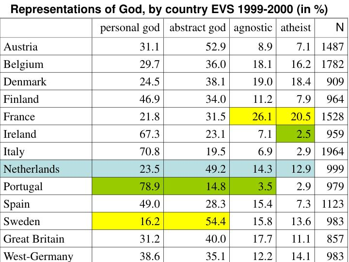 Representations of God, by country EVS 1999-2000 (in %)