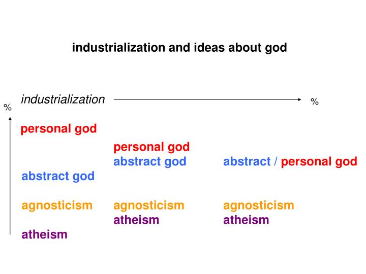 industrialization and ideas about god