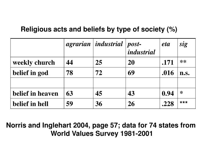 Religious acts and beliefs by type of society (%)