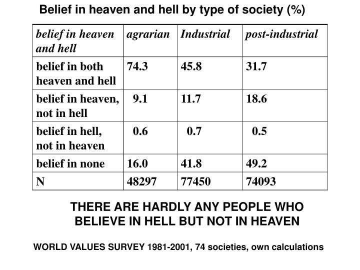 Belief in heaven and hell by type of society (%)