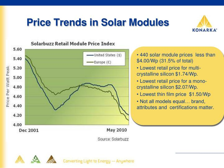 Price Trends in Solar Modules