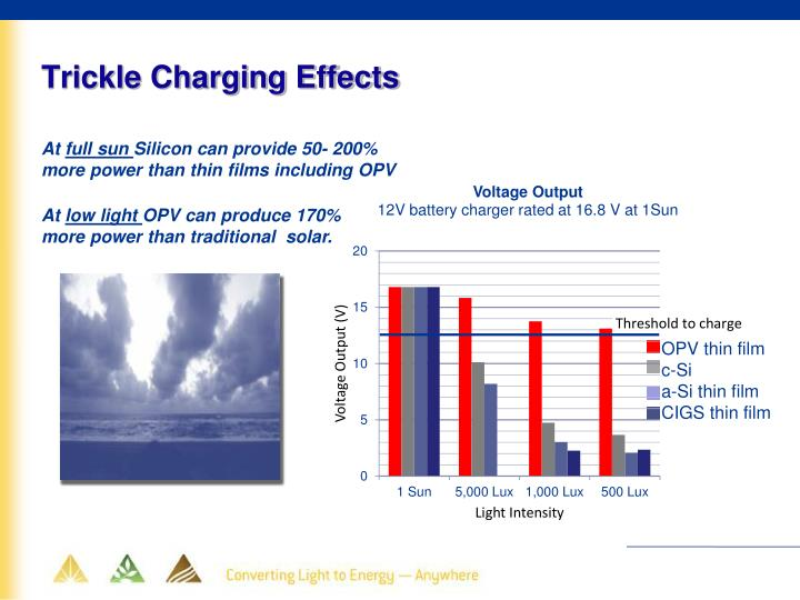 Trickle Charging Effects