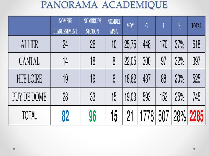 PANORAMA  ACADEMIQUE