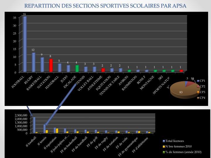 REPARTITION DES SECTIONS SPORTIVES SCOLAIRES PAR APSA