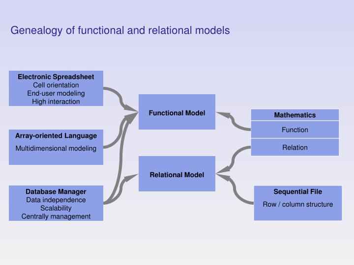 Genealogy of functional and relational models