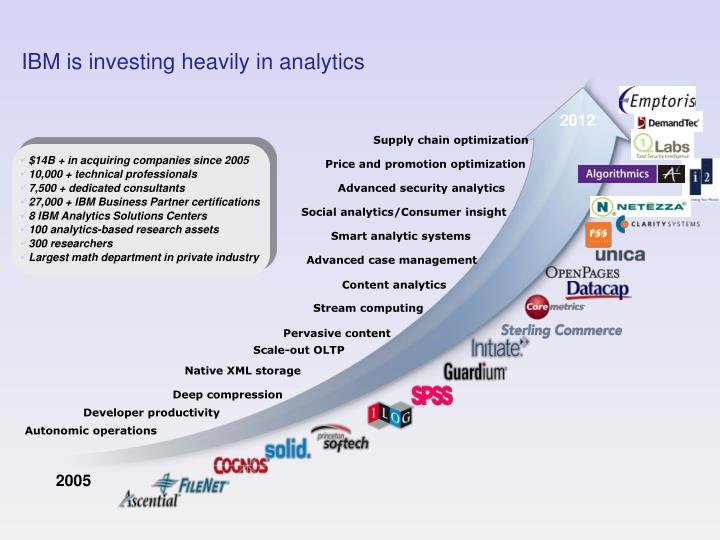 Ibm is investing heavily in analytics