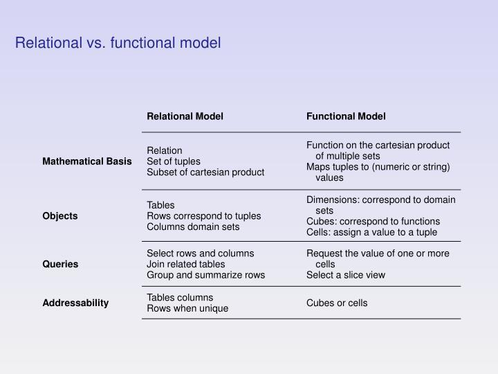 Relational vs. functional model