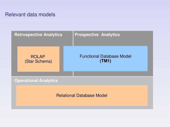 Relevant data models