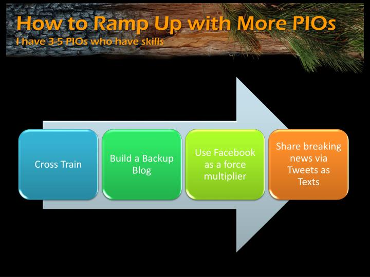 How to Ramp Up with More PIOs
